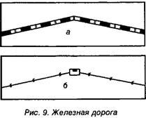 Дороги и дорожные сооружения на карте