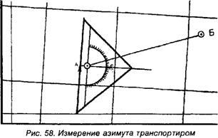 Измерение азимутов