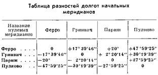 Определение географических координат точки стояния