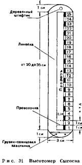 Высотомер Сысоева