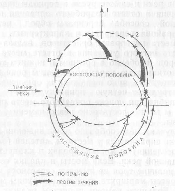 Переправа кругом (таджикским способом)