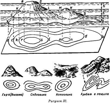 Условные топографические знаки
