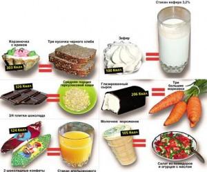 Продукты и питательность