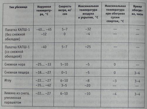Температура воздуха в укрытиях различного типа