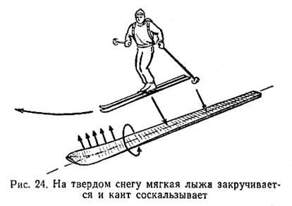 СНАРЯЖЕНИЕ: Лыжи