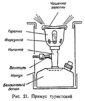 СНАРЯЖЕНИЕ: Нагревательные приборы