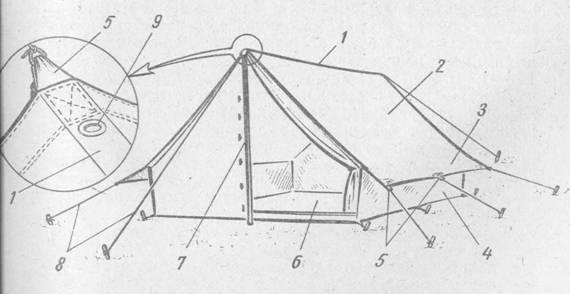 Групповое снаряжение: Палатка