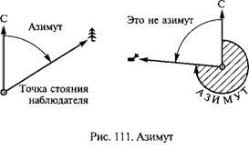 2.4. Ориентирование по горизонту. Азимут. Компас