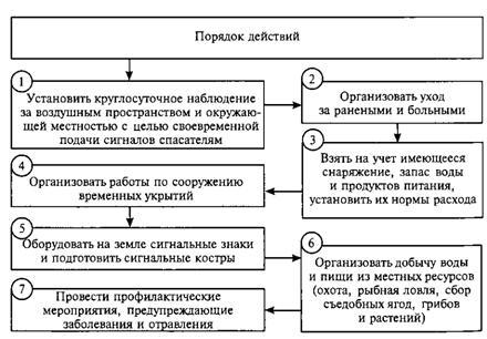Схема 8. Порядок действий при
