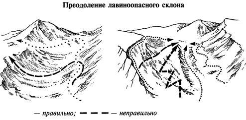 Движение в лавиноопасной зоне