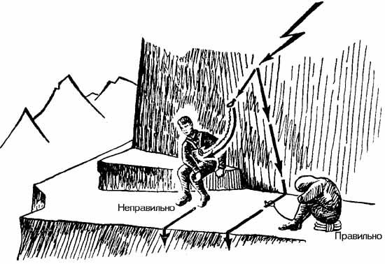 http://skitalets.ru/books/metod/opas_vgorah2/02_27.jpg