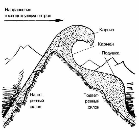 http://skitalets.ru/books/metod/opas_vgorah2/02_10.jpg