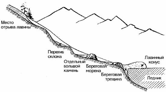 http://skitalets.ru/books/metod/opas_vgorah2/02_08.jpg