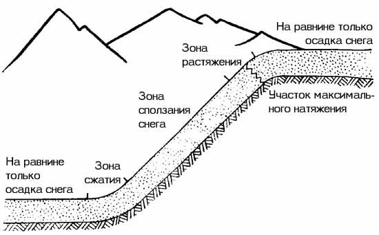 http://skitalets.ru/books/metod/opas_vgorah2/02_01.jpg