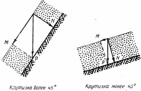 http://skitalets.ru/books/metod/opas_vgorah2/02_02.jpg