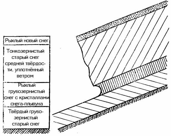 http://skitalets.ru/books/metod/opas_vgorah2/02_04.jpg