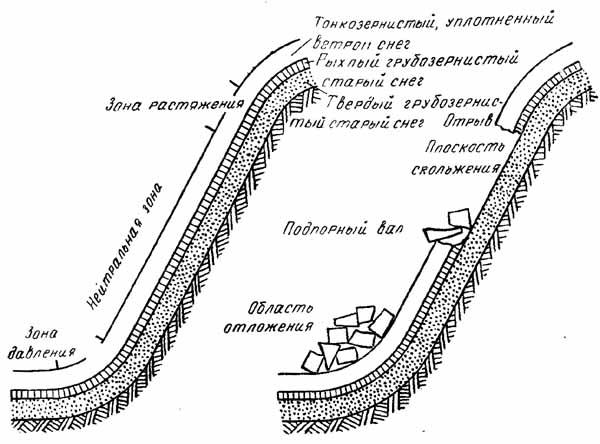http://skitalets.ru/books/metod/opas_vgorah2/02_05.jpg