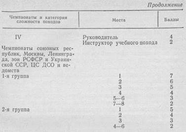 НОРМАТИВНЫЕ ТРЕБОВАНИЯ ПО ТУРИЗМУ СПОРТИВНОМУ НА 1986—1988 ГОДЫ
