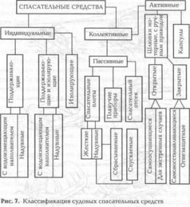 Классификация судовых спасательных средств