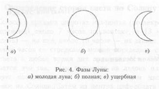 Определение сторон света по Луне