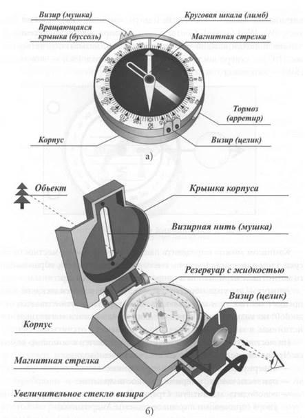 Рис. 1.a — компас системы Адрианова; б — артиллерийский компас