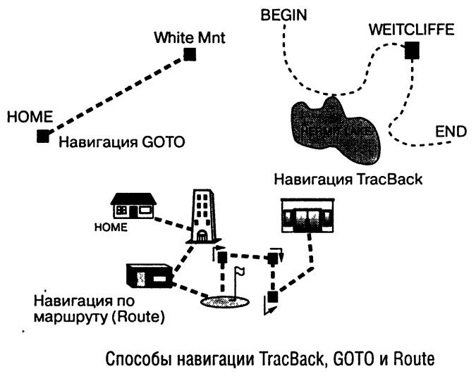 Способы навигации в портативных GPS навигаторах, свободная навигация, навигация по обратному и сохраненному пути, на заданную точку, по маршруту.