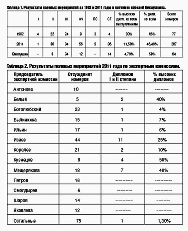 Полевые результаты  и проблемы  дратхааров МООИР