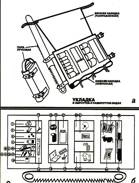 Аварийно-спасательные наборы, что входит в аварийный набор, назначение его предметов, компоненты и комплектация.