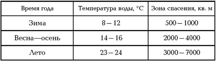 Правила поведения и порядок действий потерпевших кораблекрушение оказавшихся за бортом в холодной воде открытого моря, действия при судорогах.