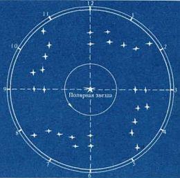 Ориентирование по часам, солнцу и звездам, определение географической долготы и широты, определение местного времени без часов в полевых условиях.