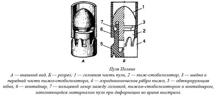 Охотничьи пули стрелочного и стрелочно-турбинного типа, пуля Вятка, ВВОО-Ильина, пуля Ширинского-Шихматова, пуля Фостера и пуля Полева.