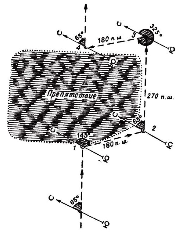 Порядок и техника движения по азимутам в одиночку и группой, выдерживание направления движения по створу и при обходе препятствий.