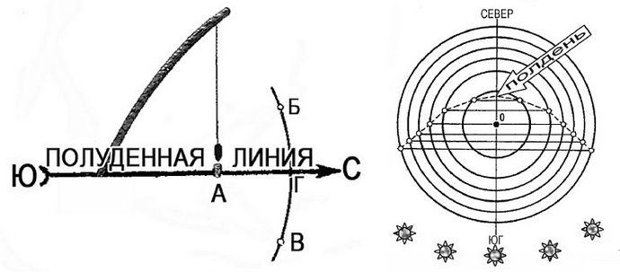 Ориентирование на местности и определение сторон горизонта по Солнцу, по тени, по часам, по Полярной Звезде, по Луне, по движению небесных тел по небосклону.
