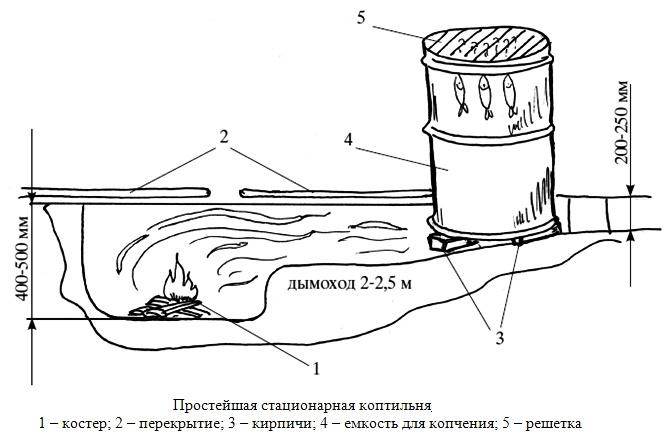 Устройство простой коптильни для холодного копчения мяса и рыбы, простейшая стационарная коптильня, коптильня в земле, холодное копчение в мешке из полиэтилена.