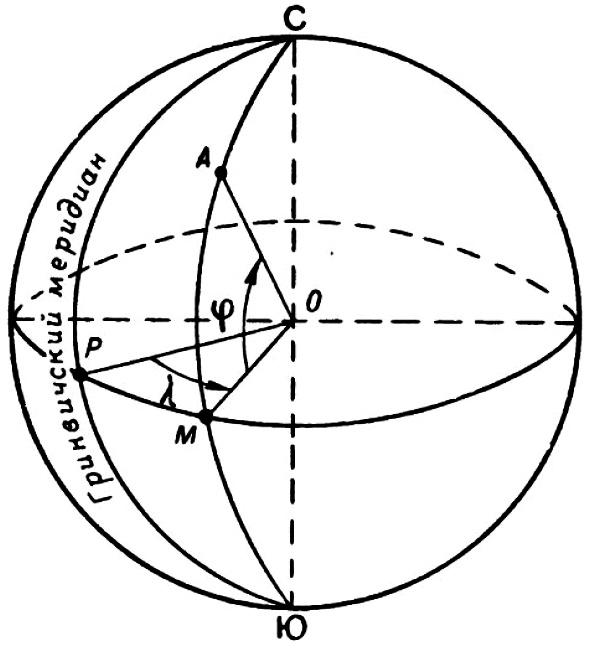 Географические координаты, широта и долгота, как определить географические координаты по топографической карте.
