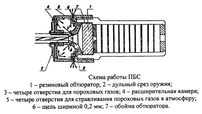 Глушители, приборы бесшумной стрельбы ПБС и ПБС-1, устройство и принцип действия, схемы глушителей.
