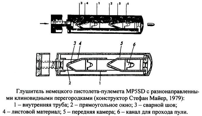 Конструкция глушителя для винтовки М16, пистолетов-пулеметов Вальтер МР-К, Heckler Koch MP-5, Узи, принцип действия глушителей.