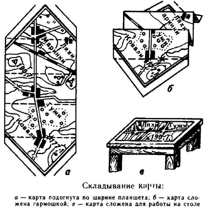 Правильное складывание бумажной рабочей топографической карты, форма и обращение со сложенной картой.
