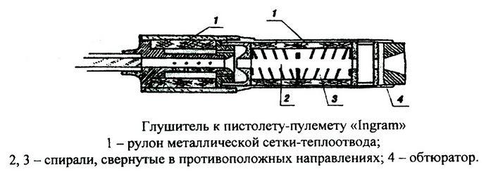Развитие глушителей звука выстрела, устройство глушителя винтовки СВТ-40, карабина Маузер-98К и пистолета-пулемета Ингрэм.