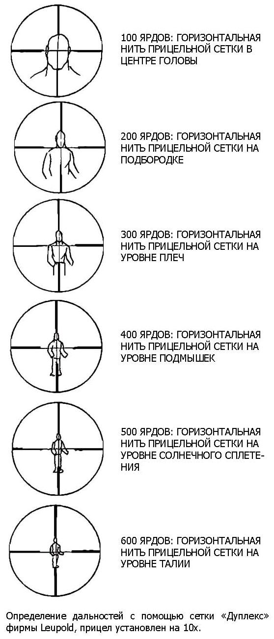 Способы определения дальности до цели, ошибки в определении дальности, определение дальности сквозь прицельную сетку, с помощью большого пальца и глазомерные способы.