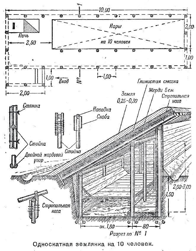 Заслоны, шалаш, землянки, навесы и конюшни, размеры, строительство в полевых условиях, устройство нар, лежанок и топчанов для сна и отдыха.
