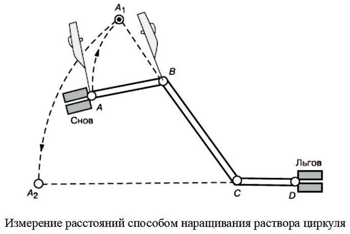 Измерение расстояний и определение площадей по топографической карте, численный, линейный и поперечный масштаб.