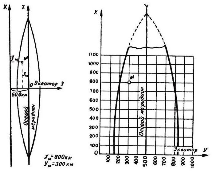 Плоские прямоугольные координаты, как определить плоские прямоугольные координаты по топографической карте.
