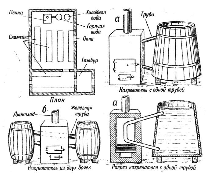 Полевые бани, прачечные и сушилки для одежды, снаряжения и обуви, устройство и оборудование в полевых условиях.
