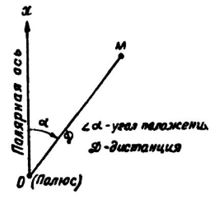 Полярные координаты, соотношение между дирекционным углом, истинным и магнитным азимутами, определение полярных координат по карте.