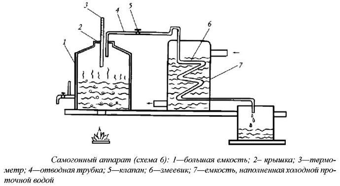 Самогонный аппарат и перегонный куб со змеевиком, устройство, принцип работы, схема простейшего самогонного аппарата.
