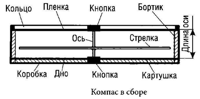 Изготовление самодельного компаса, намагничивание стрелки, сборка и проверка, простейший самодельный компас из швейной иглы.