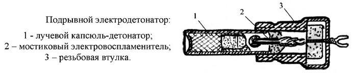 Электрические капсюли-детонаторы, электродетонаторы мостиковые и искровые, принцип действия и устройство.