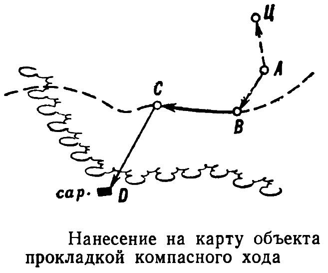 Нанесение на топографическую карту целей и других объектов на глаз, по направлению и расстоянию, прямой засечкой и прокладкой хода.