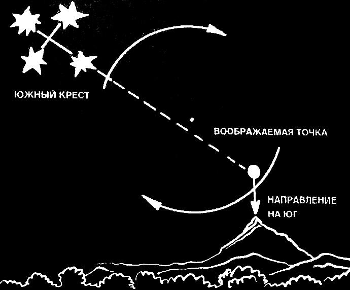 Определение севера и сторон горизонта по тени шеста, по часам и по звездам ночью в Северном и Южном полушариях.